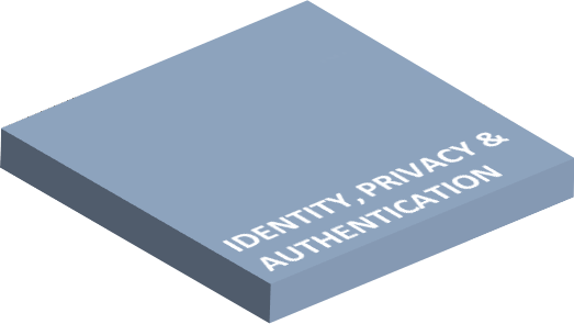 Identity, Privacy & Authentication
