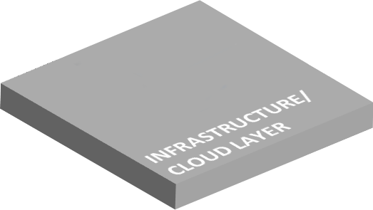 Infrastructure / Cloud Layer